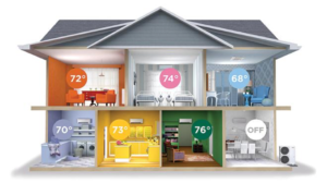 Home Zoning - Climate Control Company